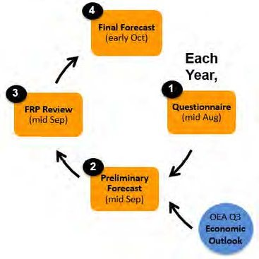 chart of Solid Waste Forecast review process