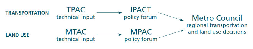 graphic of TPAC relationship to other committees and council