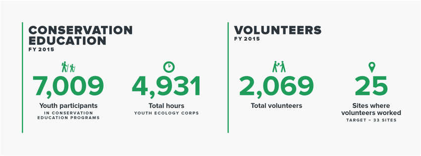 infographic of Parks and Nature Annual Report 2014-15 conservation education and volunteers