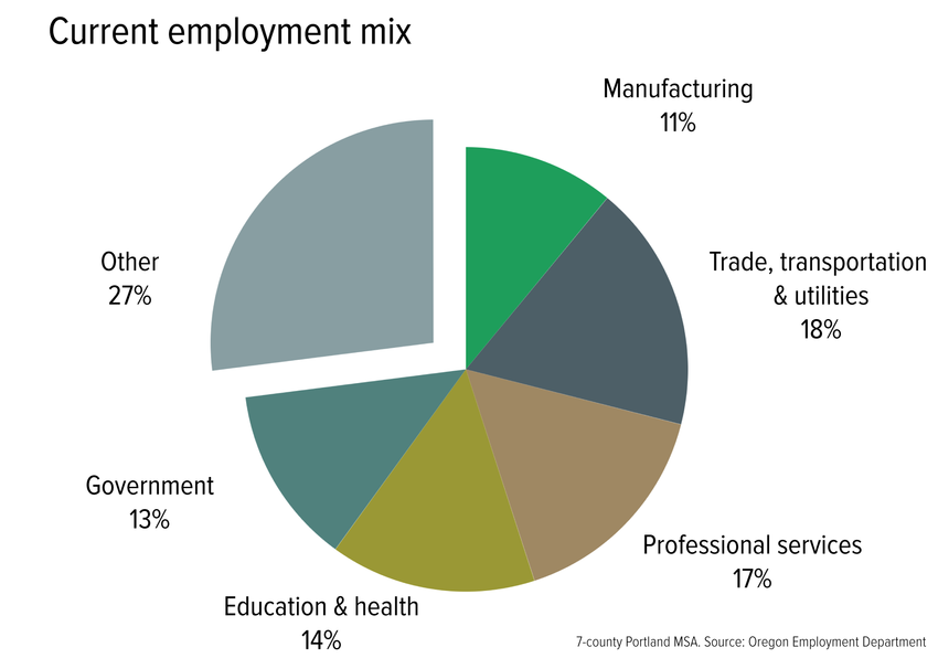 Employment mix by industry