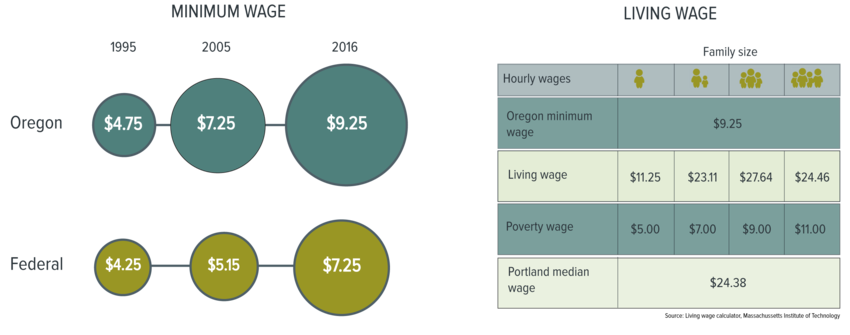 Oregon and Federal Minimum Wage comparison
