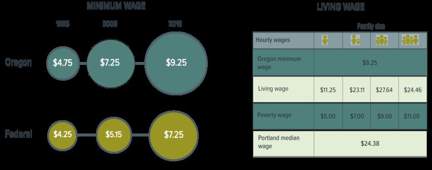 Oregon and Federal Minimum Wage comparison