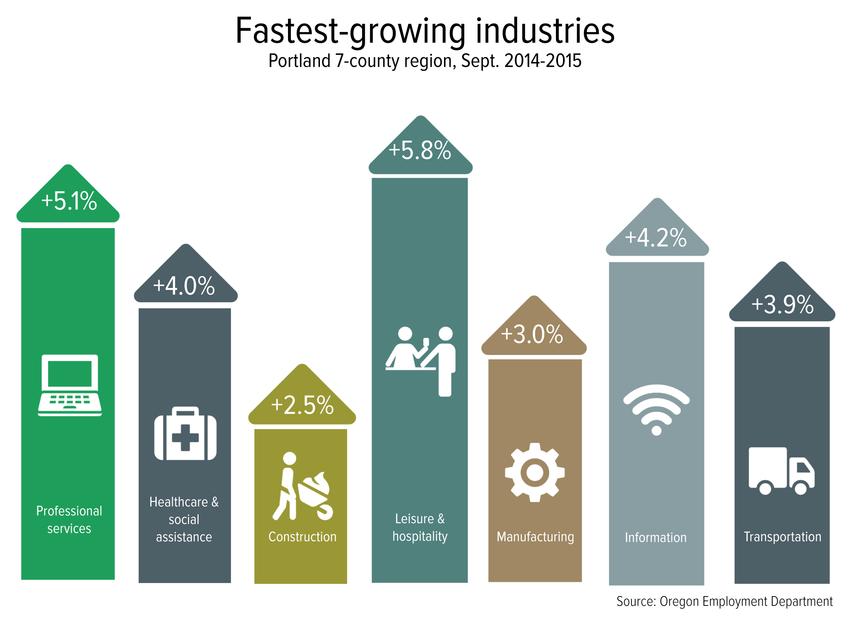 Fastest growing industries in Portland, 2014-2015