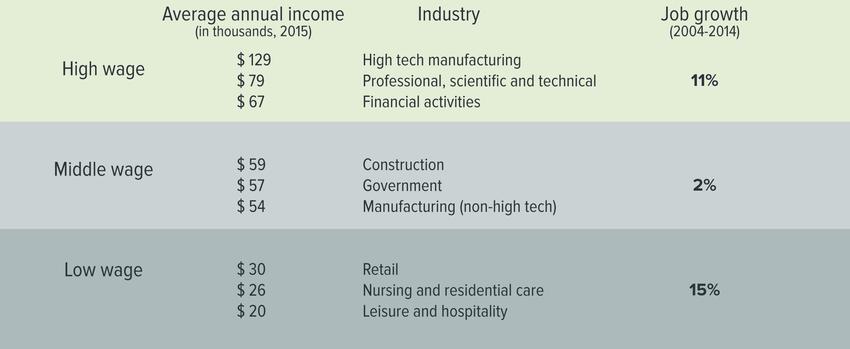 Job growth by wage area in the Portland region