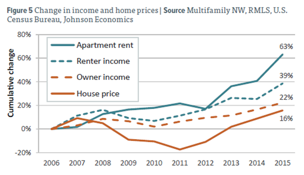 Chart showing change in income and housing prices, 2006-2015