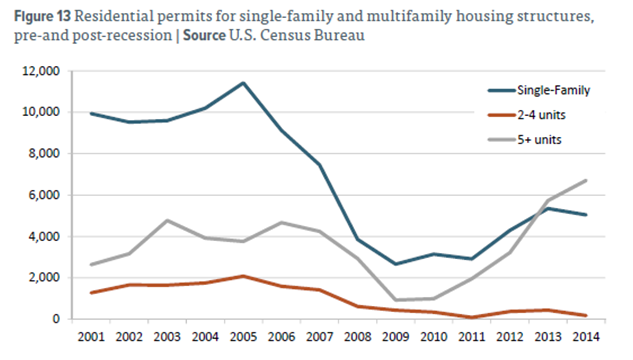 Housing permits over time by type of unit