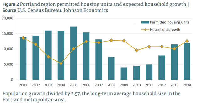 Chart of permitted housing units vs. household growth over time, 2001-2014