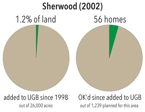 Growth in Sherwood