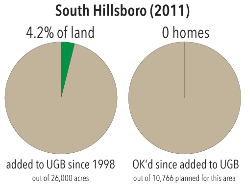 Growth in Hillsboro