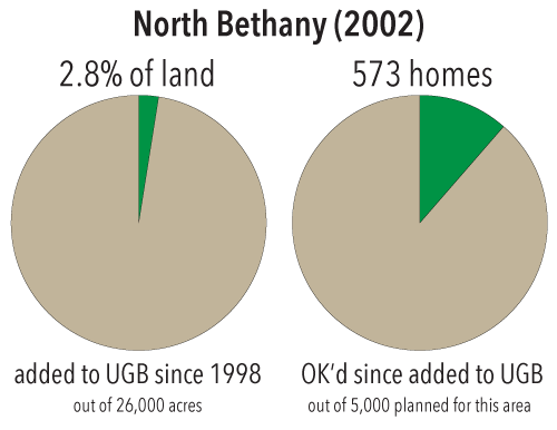 Growth in North Bethany