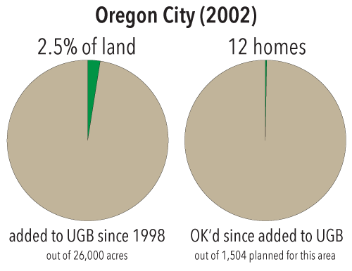 Growth in Oregon City