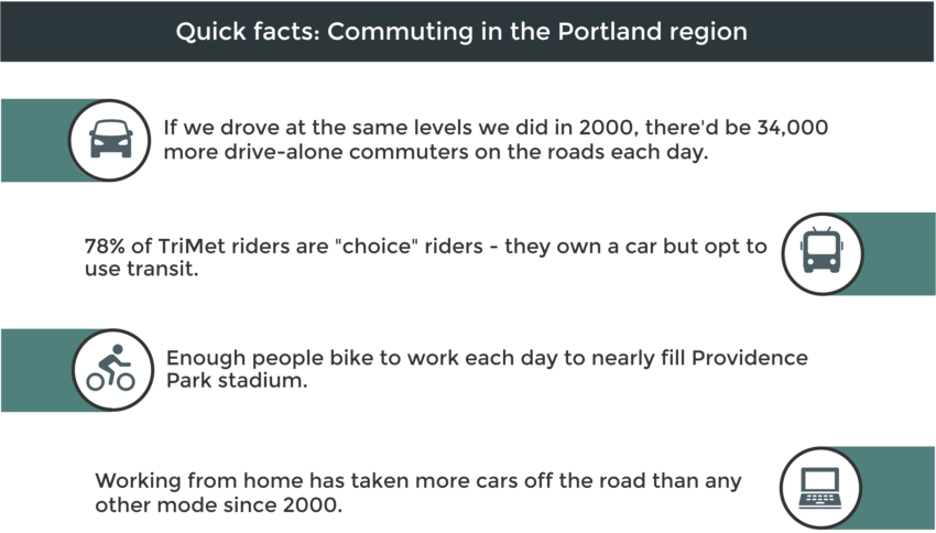 Quick commuting facts for the Portland region