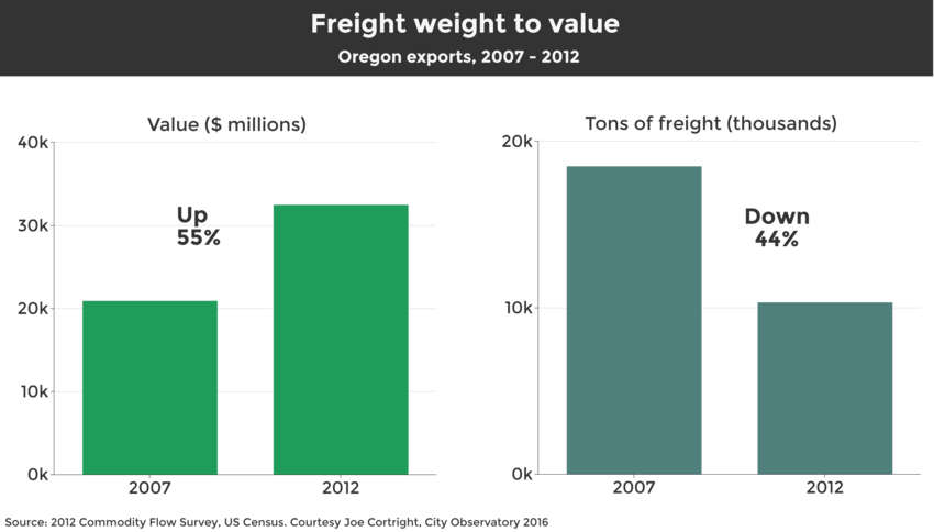 Value of freight compared to weight of freight in the Portland region.