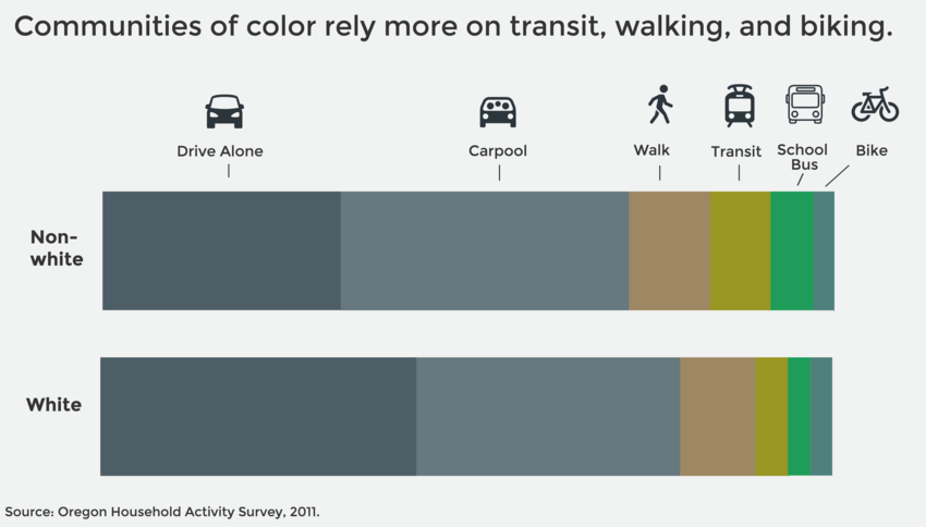 People of color are far more likely than whites to use travel options other than driving alone.