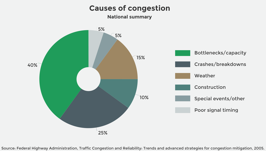 Causes of Congestion (national summary)