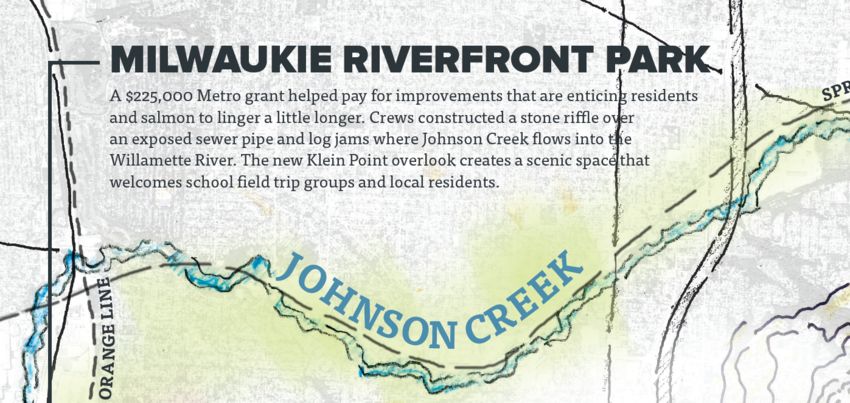 A $225,000 Metro grant helped pay for improvements that are enticing residents and salmon to linger a little longer. Crews constructed a stone riffle over an exposed sewer pipe and log jams where Johnson Creek flows into the Willamette River.