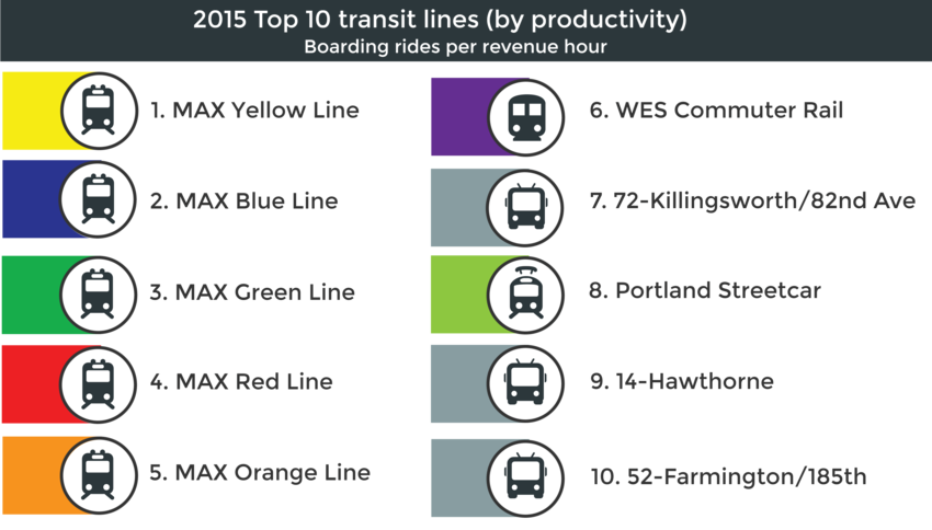 Top 10 transit lines in Portland region by productivity