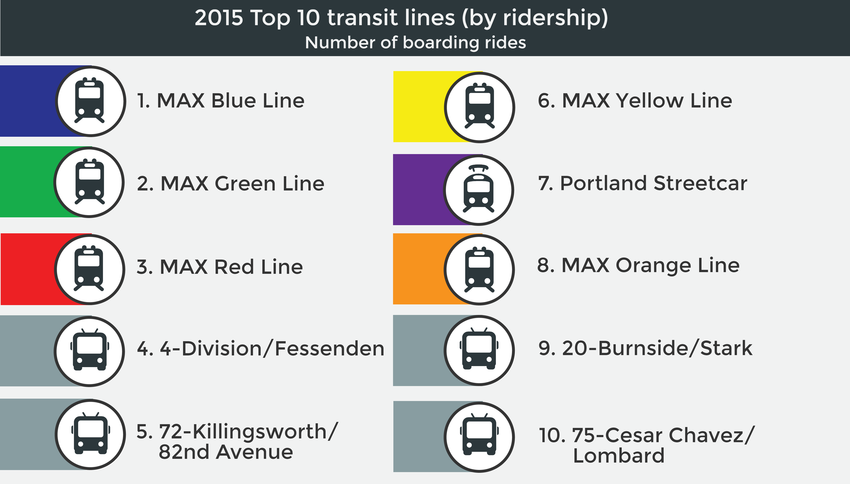 Top 10 transit lines in Portland region by ridership