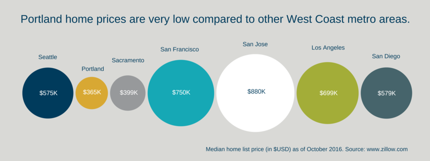 Comparison of home prices among West Coast metro areas.