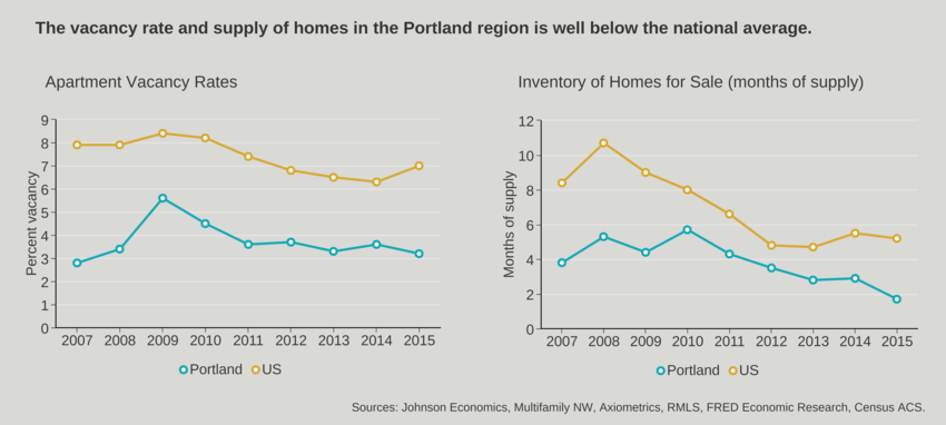 Chart of Vacancy and supply of homes in the Portland region