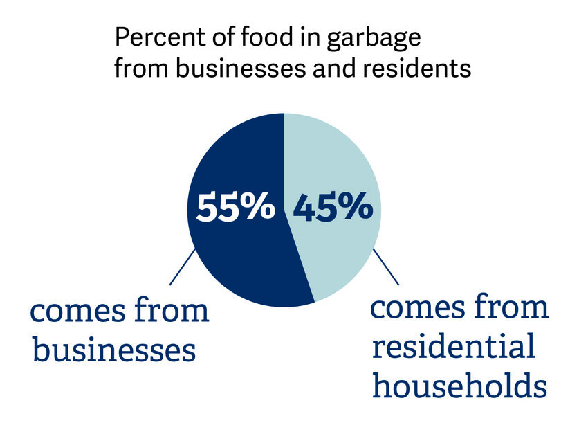 pie chart graphic displaying 55% of food in garbage comes from business, 45% comes from residential households