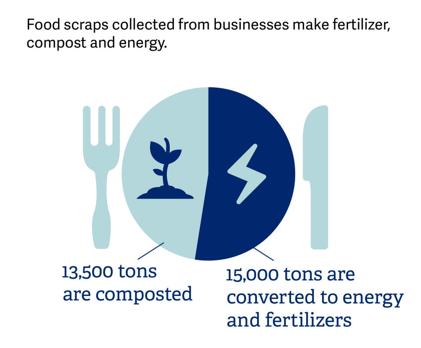 pie chart graphic displaying that 15,000 tons of food scraps collected from businesses are converted to energy and fertilizers, 13,500 tons are composted