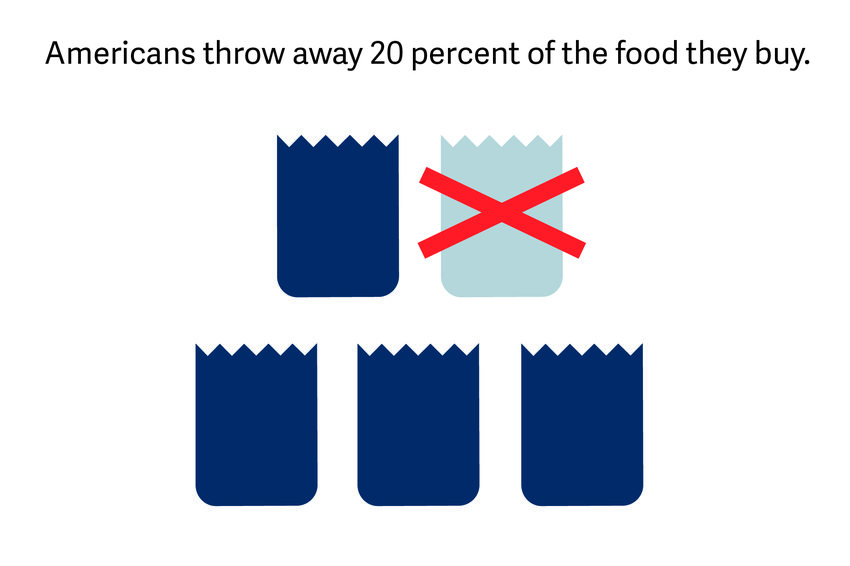 graphic displaying that Americans throw away 20% of the food they buy
