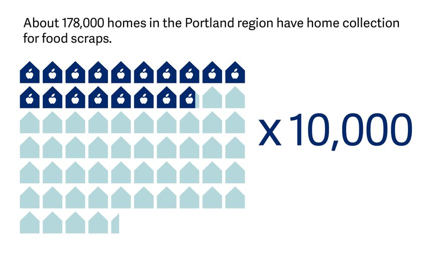 graphic displaying that 178,000 homes in greater Portland have home collection for food scraps