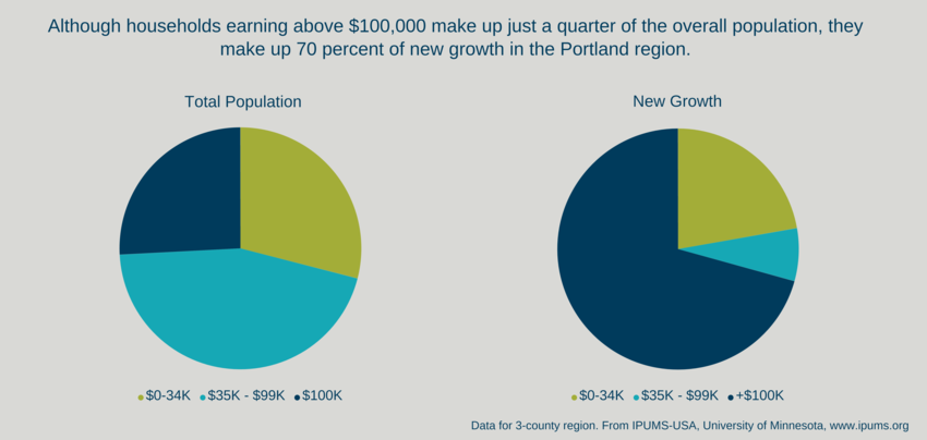 Income comparison of existing Portlanders versus newcomers