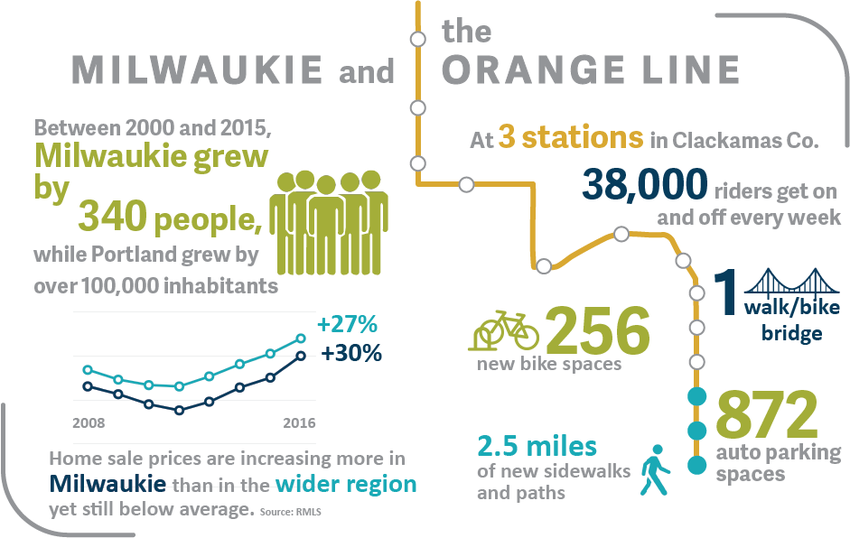 Milwaukie and the Orange Line infographic