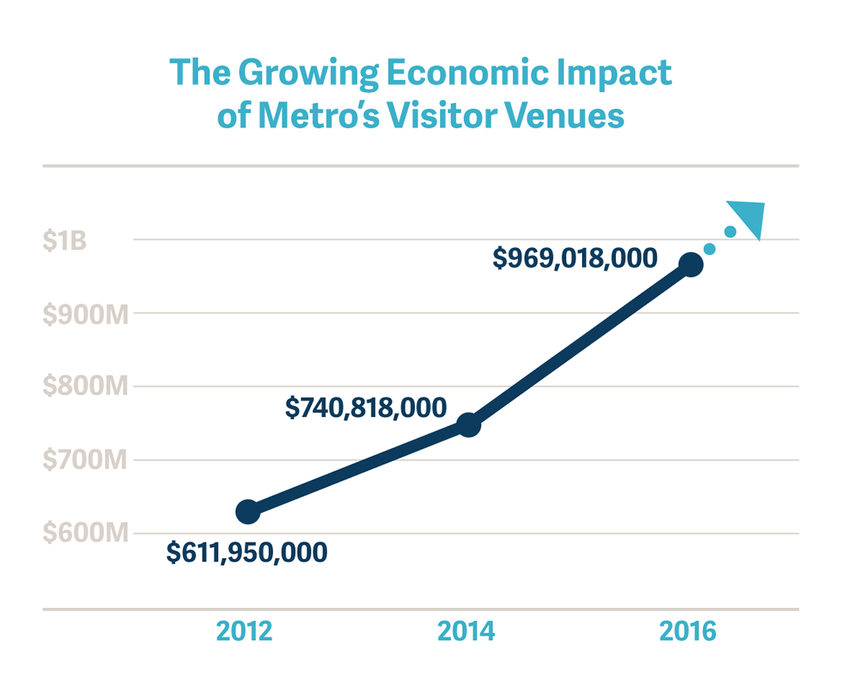 Growing impact of Metro's visitor venues