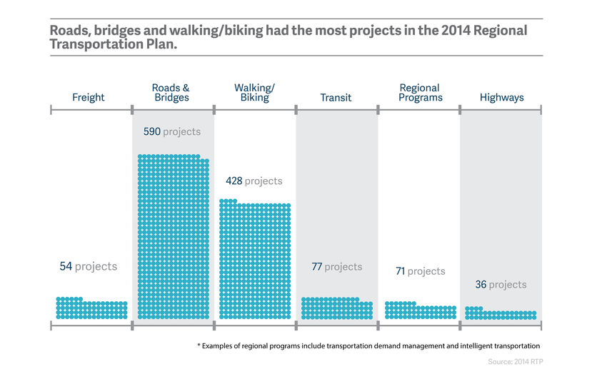 Roads, bridges and walking and biking had the most projects in the 2014 Regional Transportation Plan.