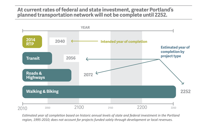 At current rates of investment, greater Portland's planned transportation network will not be complete until 2252.