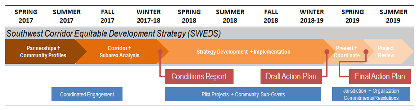 graphic of timeline and phases for project