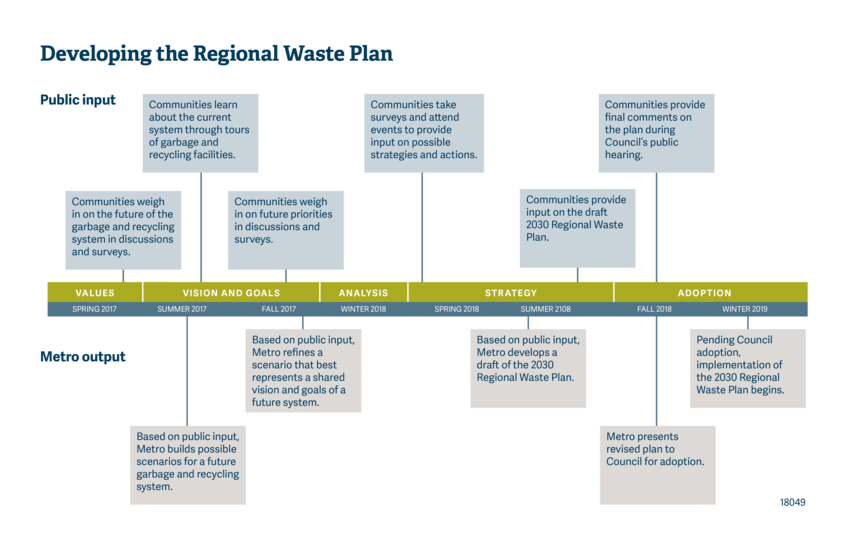 timeline showing the progression of the regional waste plan development
