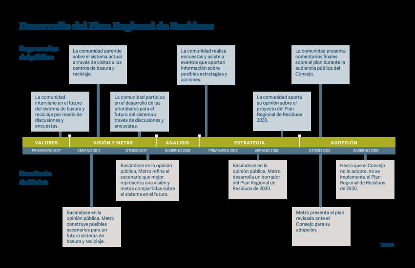 Spanish language timeline showing the development of the regional waste plan