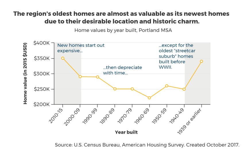 chart of home values by year built