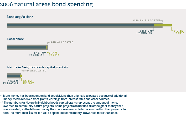 infographic of 2006 bond spending in Parks and Nature Annual Report 2016-17