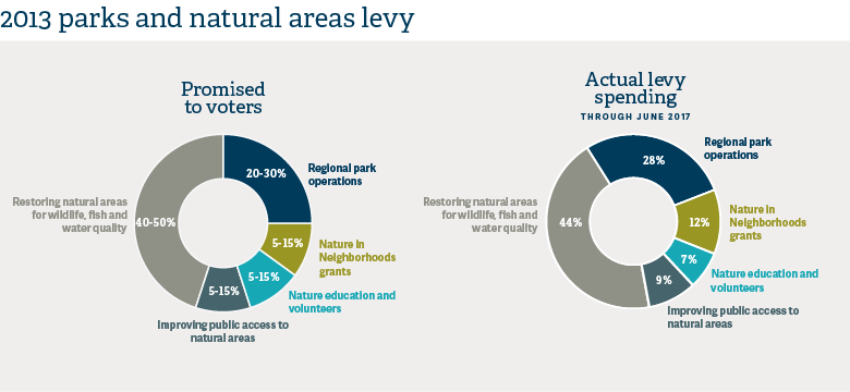 infographic of 2013 levy in Parks and Nature Annual Report 2016-17