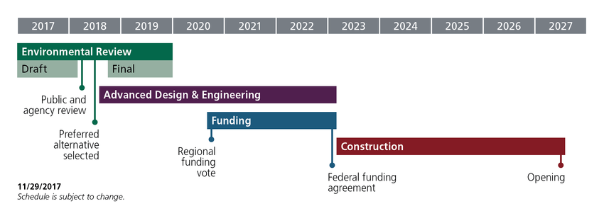 Ten-year timeline graphic of Southwest Corridor project
