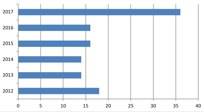chart showing progression of internships at Metro from 18 in 2012 to 36 in 2017