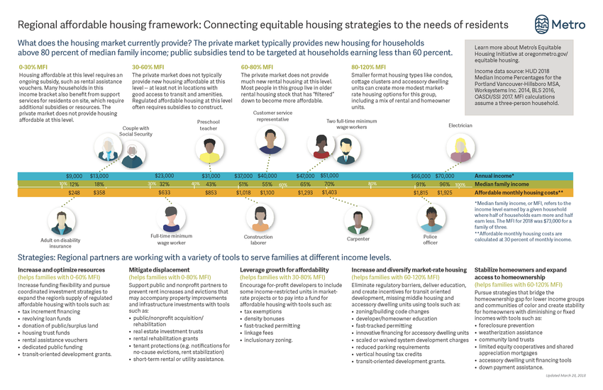 Regional affordable housing framework overview sheet