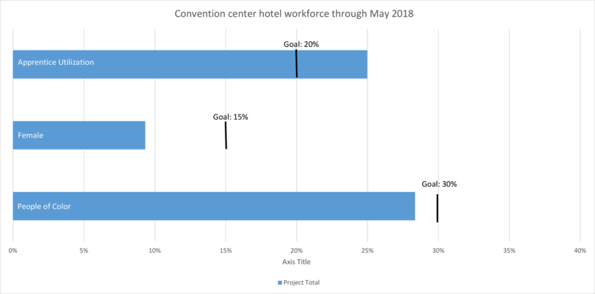 Graph showing 9% women, 28% people of color, and 25% apprentice utilization on the convention center hotel project through May 2018