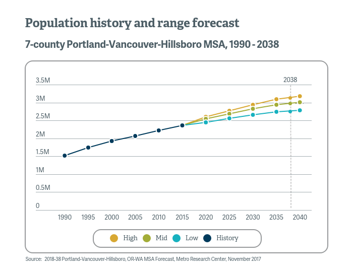 Graphic showing the population history and range forecast for the seven-county region from 1990 to 2038