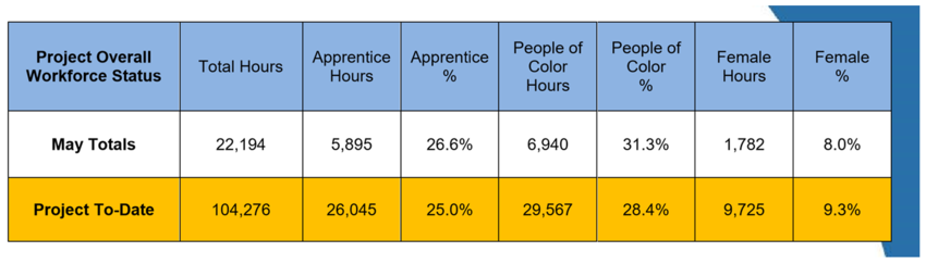 chart displaying workforce status of 26.6% apprentice, 31.3% people of color, and 8% female as of May 2018