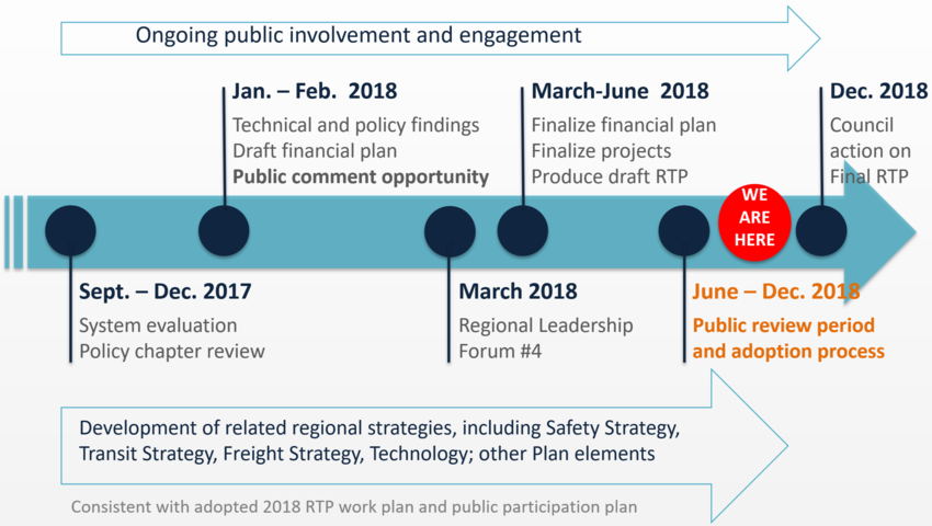 2018 RTP public involvement and engagement