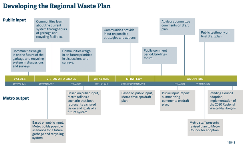 Timeline graph of Metro's regional waste plan from spring 2017 through winter 2019