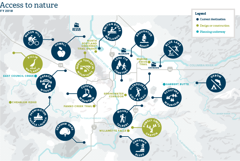 access to nature infographic for Parks and Nature Annual Report 2017-18