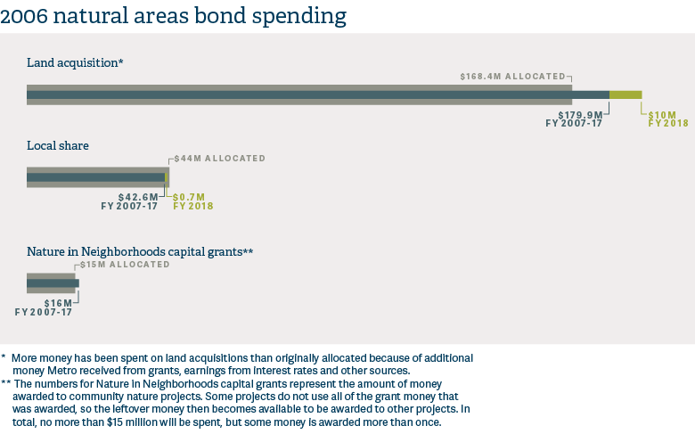 2006 natural areas bond spending infographic in Parks and Nature Annual Report 2017-18