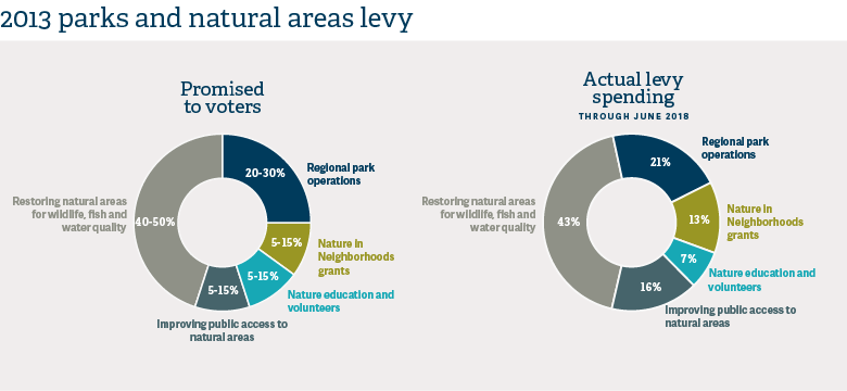 2013 parks and natural areas levy spending from Parks and Nature Annual Report 2017-18